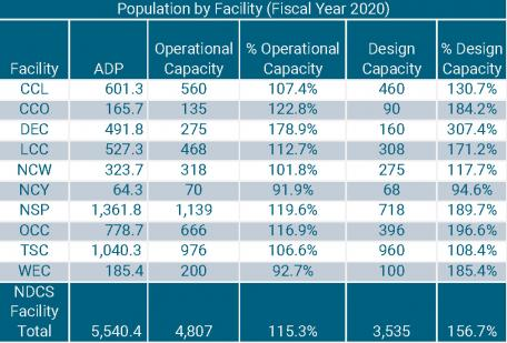 fy2020_adp_by_facility.jpg